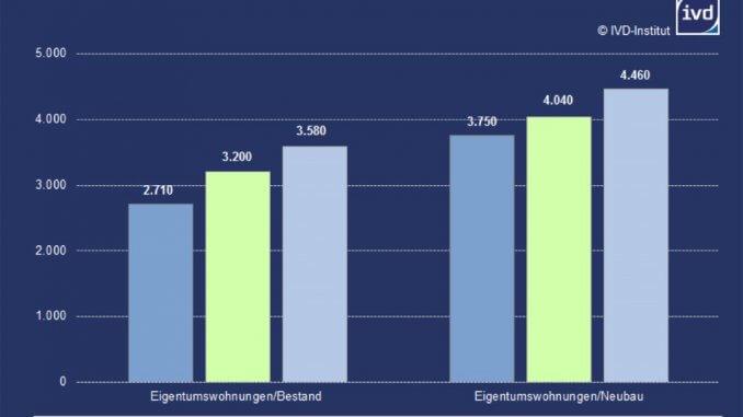Mittlerer, guter und sehr guter Wohnwert (von links); Eigentumswohnungen zum Kauf in Ingolstadt im Frühjahr 2017, Euro/Quadratmeter