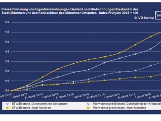 Immobilien-Entwicklung in München und in den Kreisstädten des Münchner Umlandes