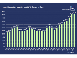 IVD-Marktforschungsinstitut erwartet Rekordwert zum achten Mal in Folge