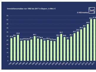 Insgesamt wurden 2017 bayernweit rund 51 Mrd. € in Immobilien investiert
