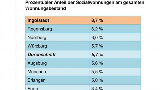 Spitzenplatz für Ingolstadt in Bayern