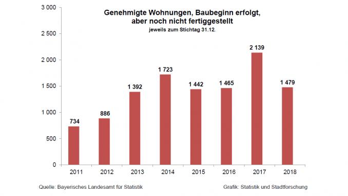 2017 wurden in Ingolstadt bisher die meisten Wohnungen genehmigt