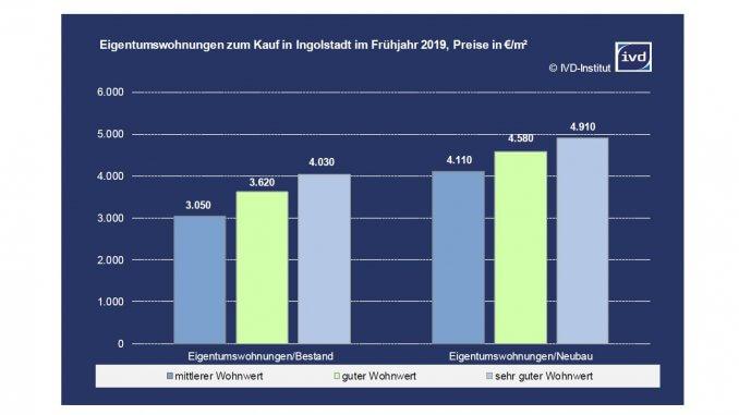 Eigentumswohnungen zum Kauf in Ingolstadt im Frühjahr 2019 (Preise in Euro pro Quadratmeter)