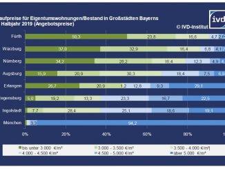 Kaufpreise für Eigentumswohnungen/Bestand in Großstädten Bayerns 1. Halbjahr 2019 (Angebotspreise)
