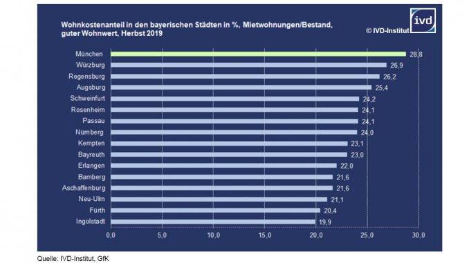 Wohnkostenanteil in bayerischen Städten