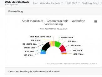 Die Sitzverteilung im Schanzer Kommunalparlament
