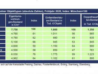 In Starnberg sind die Kaufpreise vergleichweise hoch