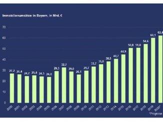 Gesamtvolumen von 62,4 Mrd. Euro im Jahr 2020 erwartet