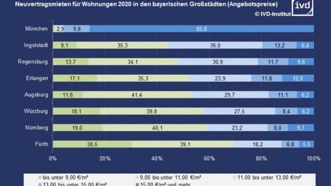 Neuvertragsmieten im Großstadtvergleich Bayerns: Fürth liegt mit den günstigsten Mieten vorne, gefolgt von Nürnberg und Würzburg