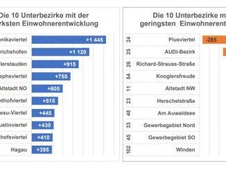 Wie entwickeln sich die Schanzer Stadt- und Unterbezirke?